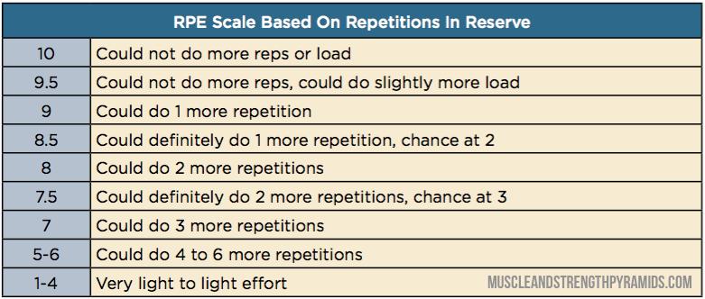 RPE/RIR Scale