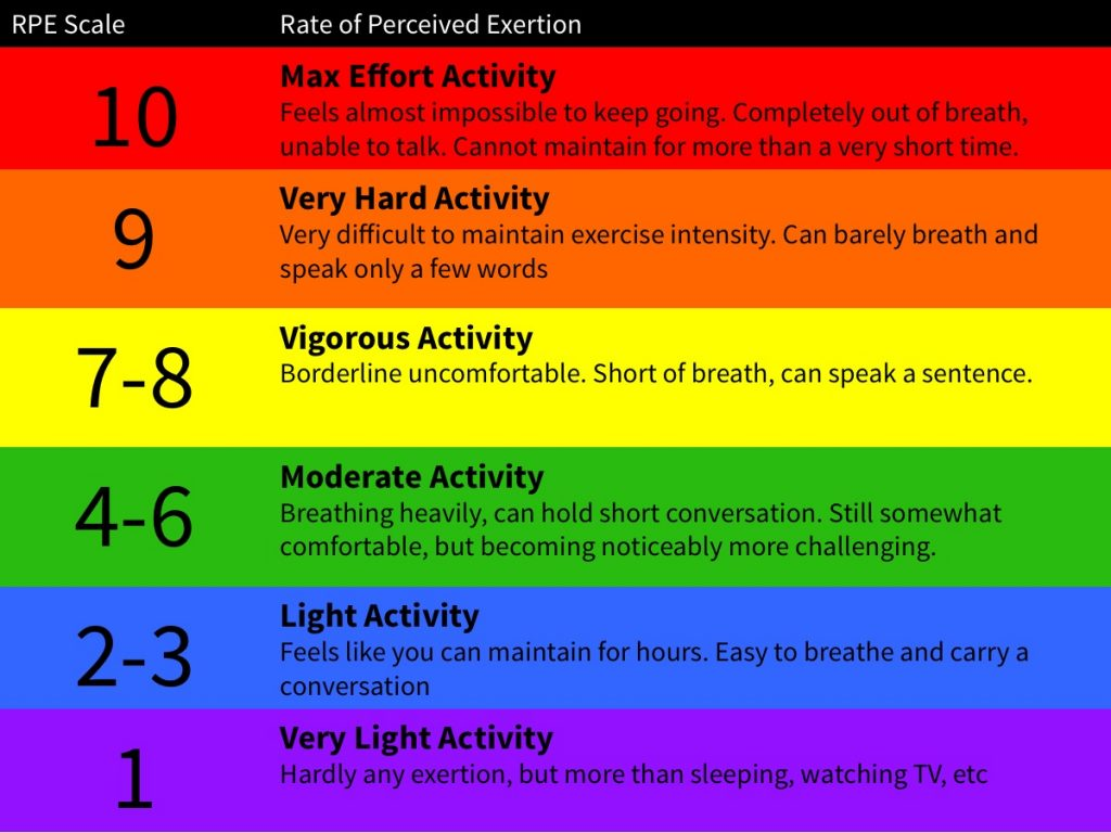 Infographic of the RPE scale
